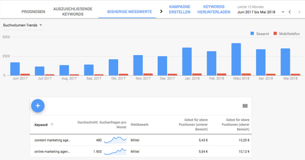 Keyword Planner von Google – Frese & Wolff