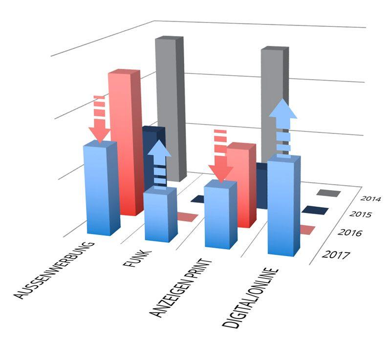 Budgetverteilung Digital/Online / Out of Home / Funk / Anzeigen